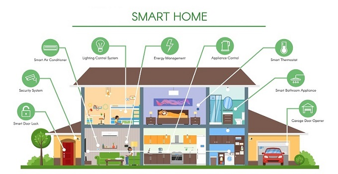 Smart-Home-Appliance-Features
